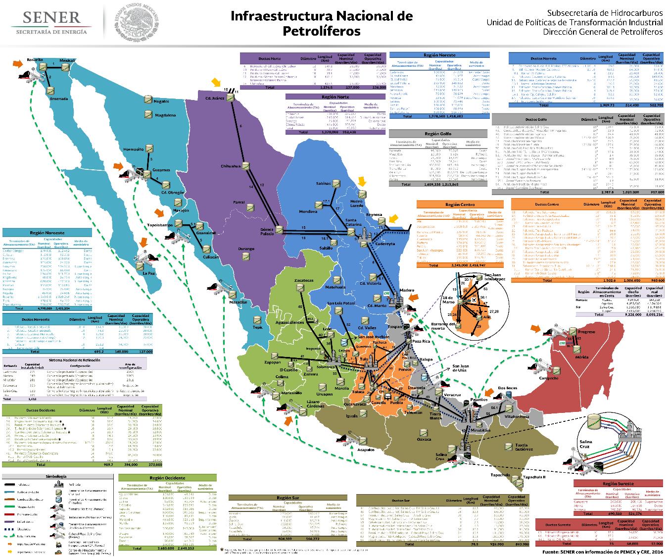 Infraestructura Nacional de Petrolíferos