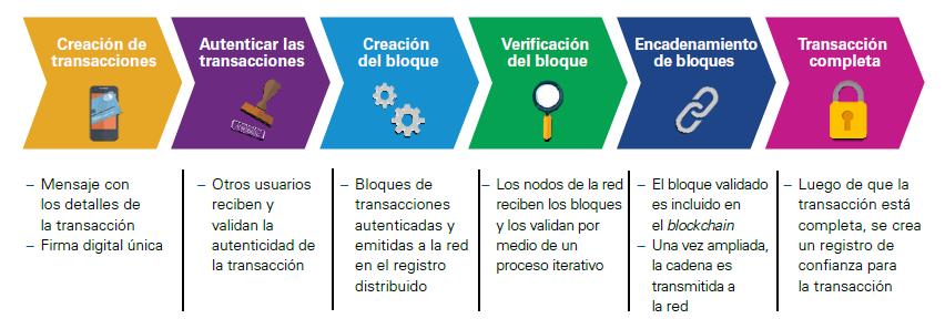 esquema-blockchain-1