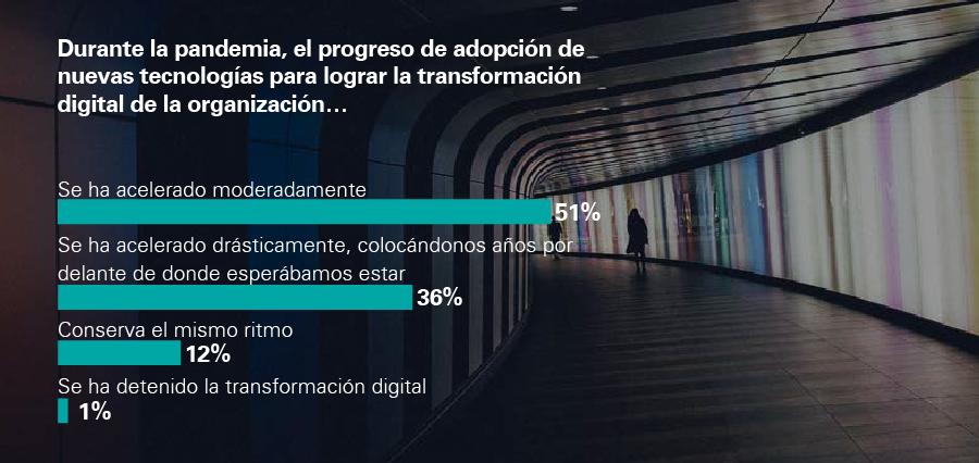 frase_resaltada_900px copia-Que-habilitadores-promueven-transformacion-digital
