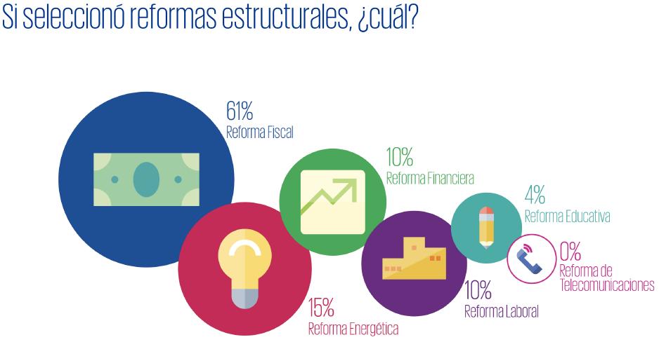 Gráfica2-impacto-reformas-estructurales