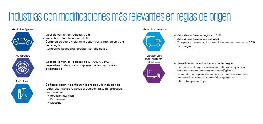 frase_resaltada_900px-Puntos-clave-del-T-MEC-para-empresas-con-operaciones-de-comercio-exterior
