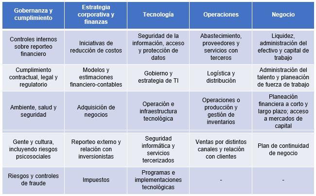 tabla-que-debe-considerar-Auditoria-Interna