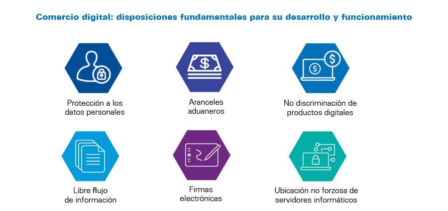 frase_resaltada_900px-Retos-y-oportunidades-del-comercio-digital-ante-el-T-MEC