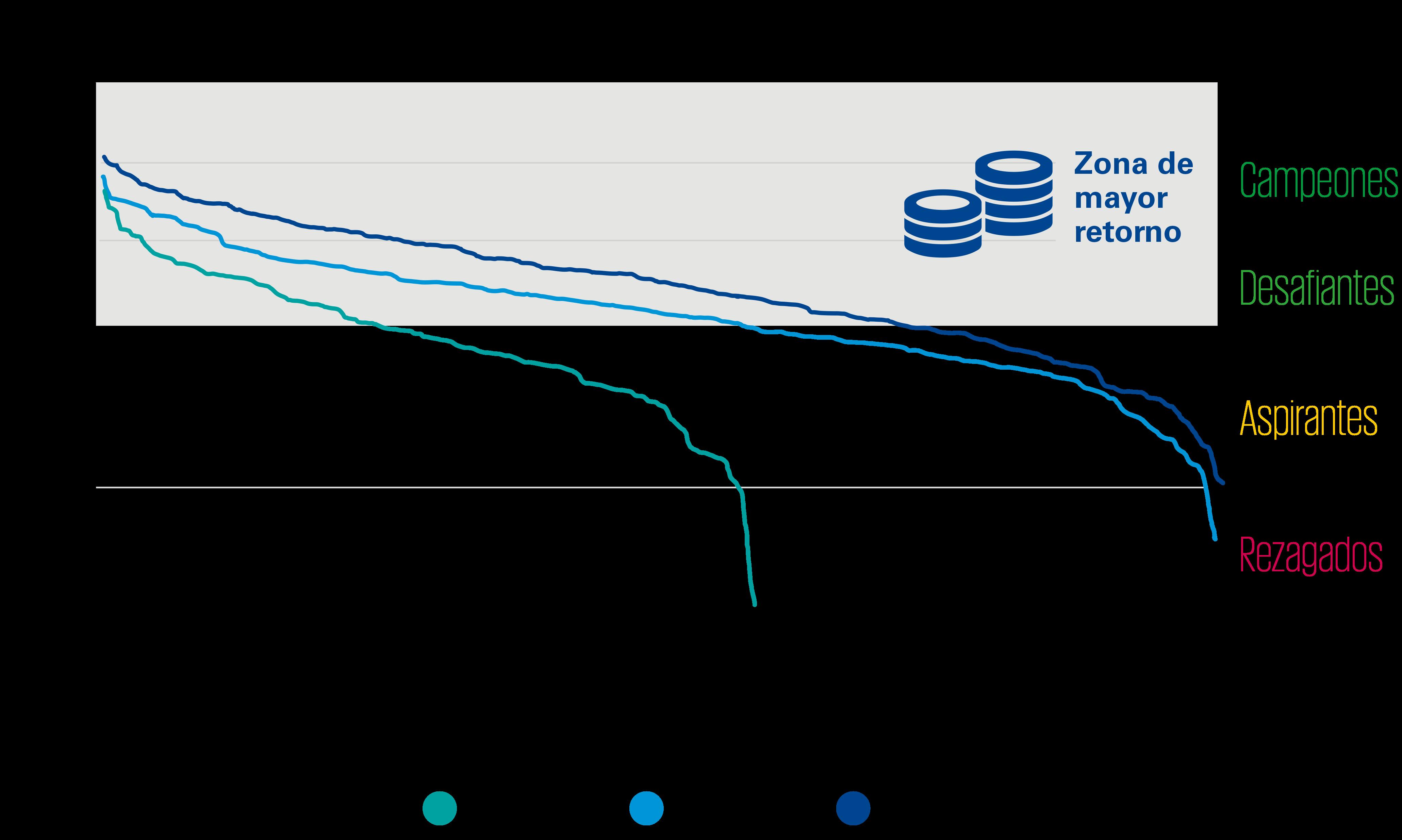 curva de excelencia en experiencia del cliente (cee), mexico 2020