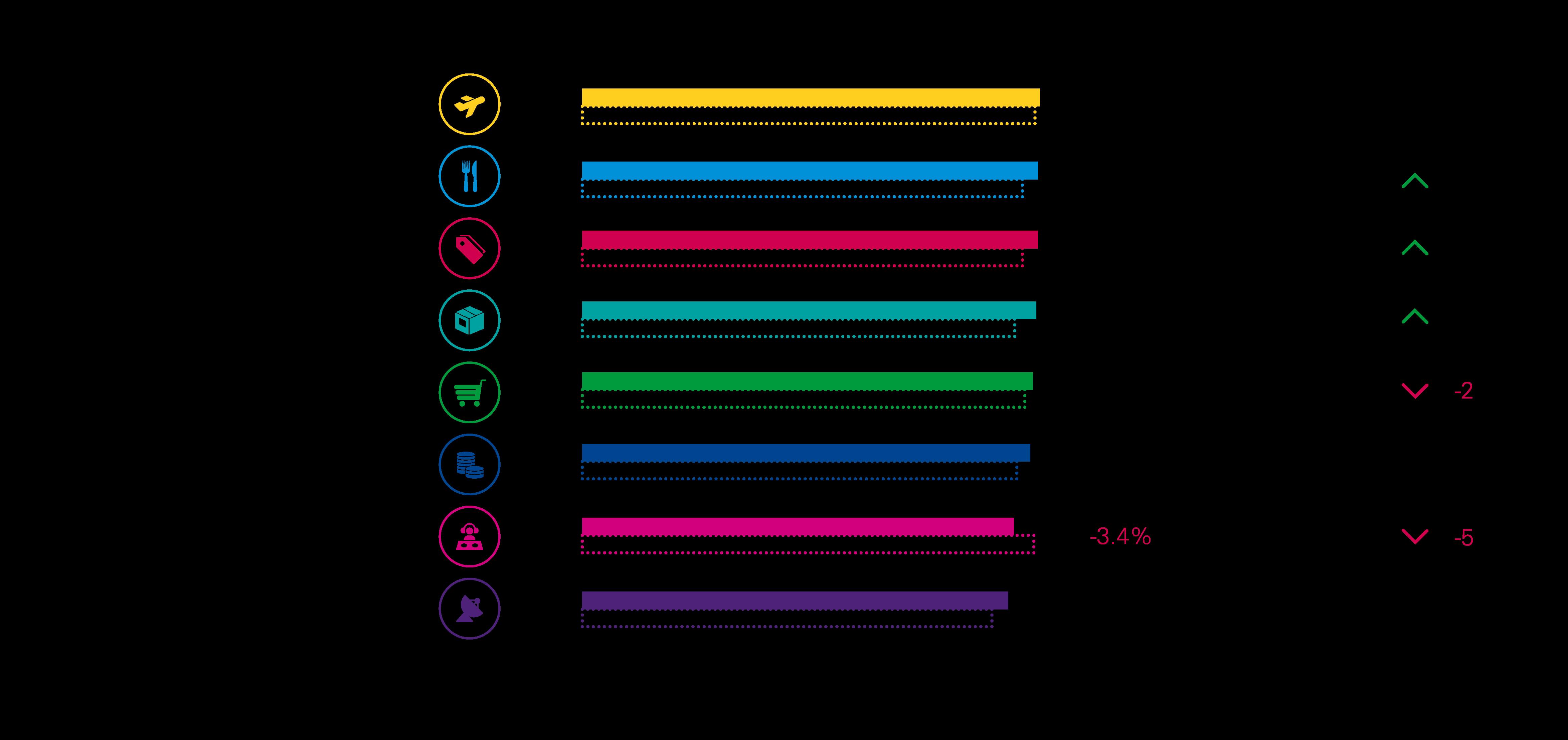 excelencia en experiencia del cliente por industria (CEE) - 2020 vs 2019