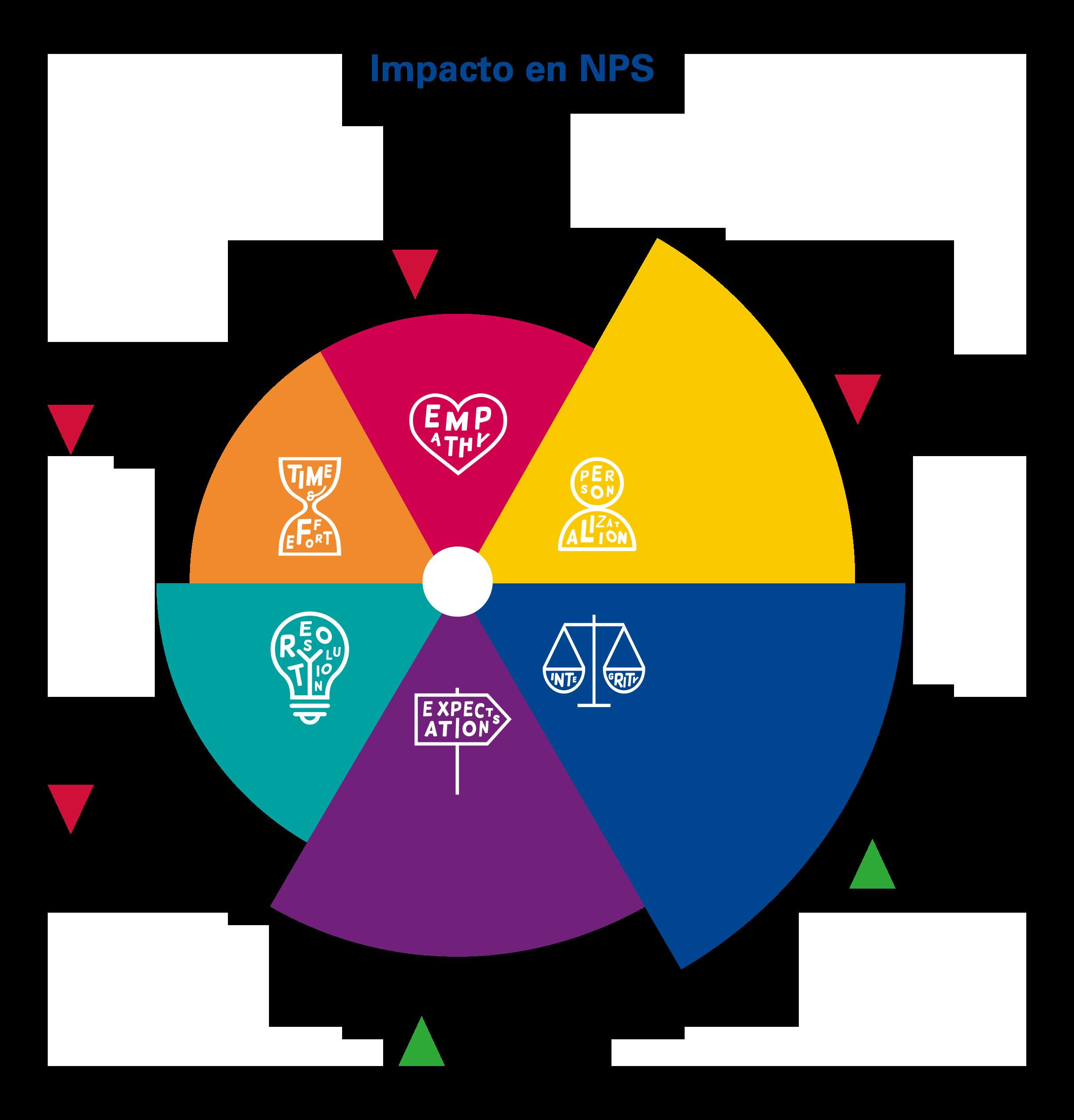 impacto de los pilares del customer experience en el NPS